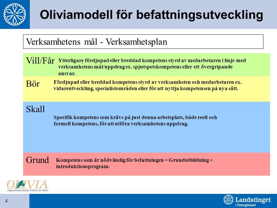 Oliviamodell för befattningsutveckling