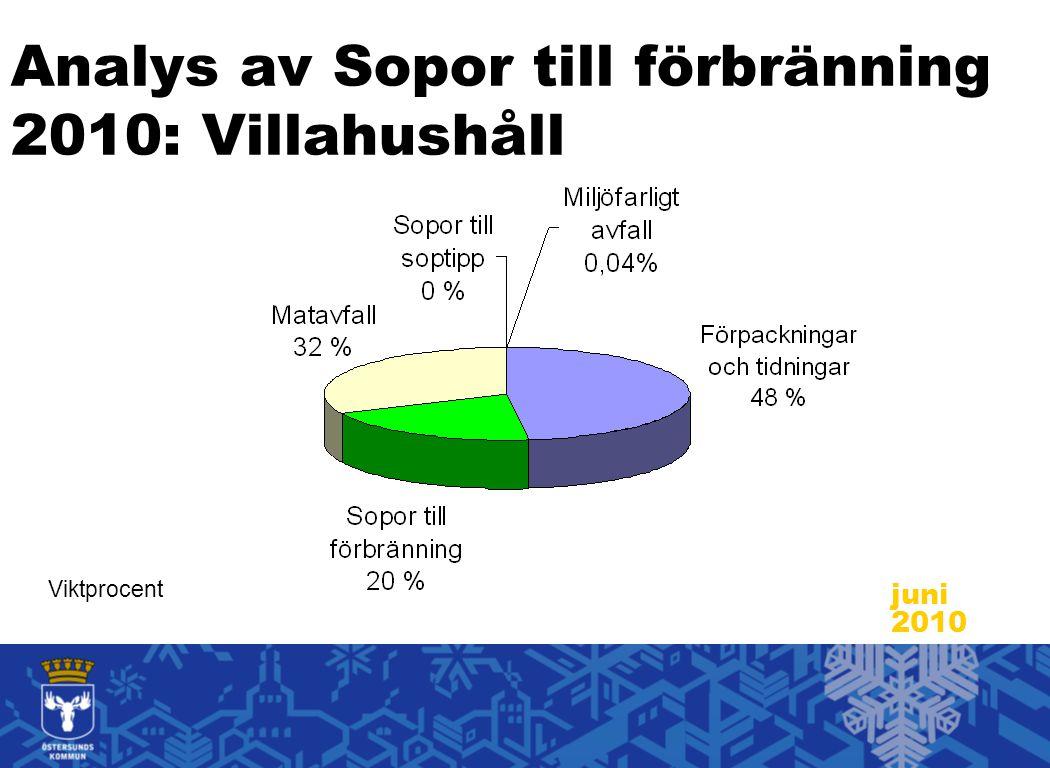 Analys av Sopor till förbränning 2010: Villahushåll