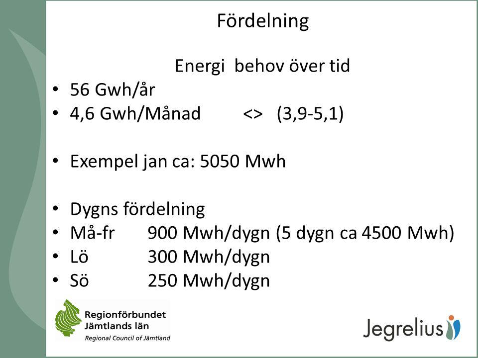 Fördelning Energi behov över tid 56 Gwh/år