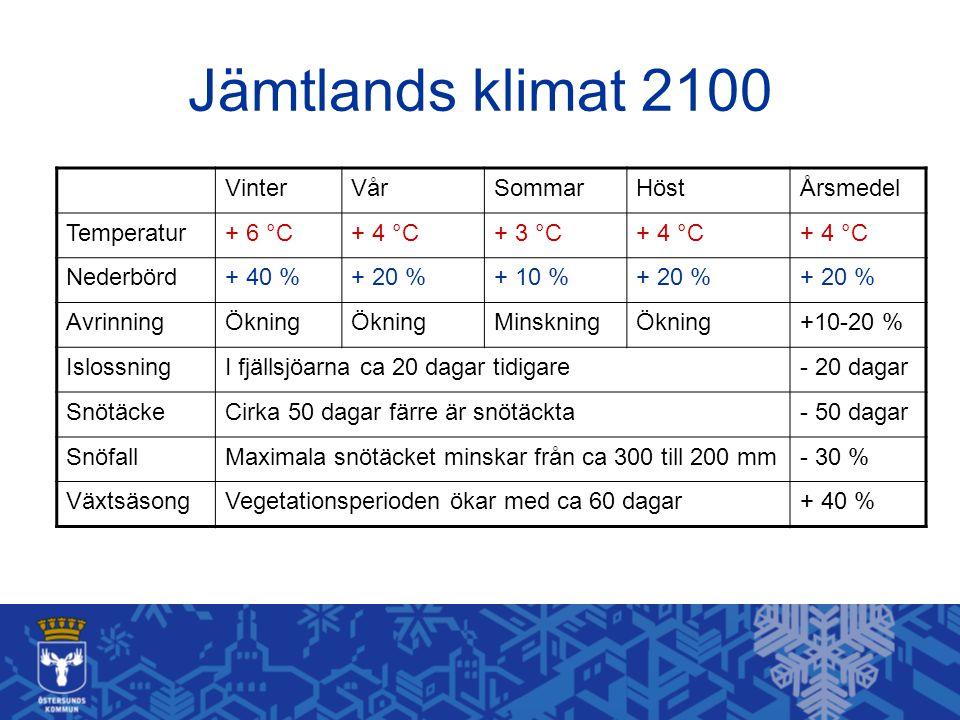 Jämtlands klimat 2100 Vinter Vår Sommar Höst Årsmedel Temperatur