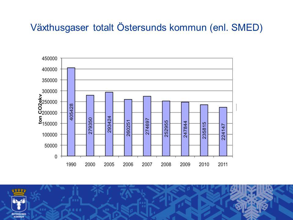 Växthusgaser totalt Östersunds kommun (enl. SMED)