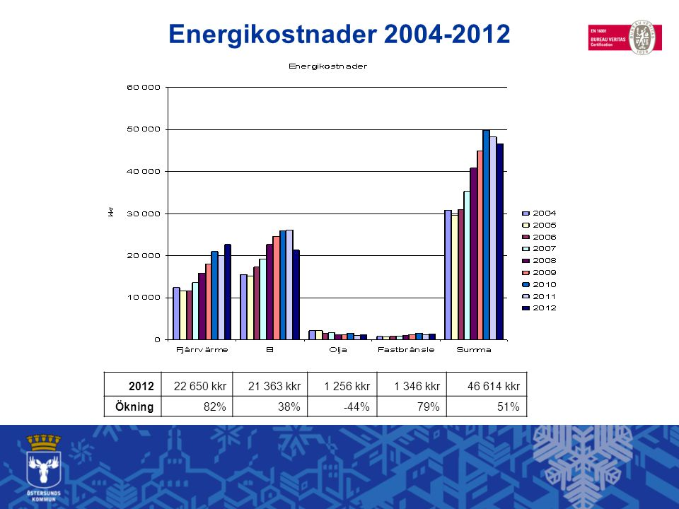 Energikostnader 2004-2012 Energikostnad 50 milj