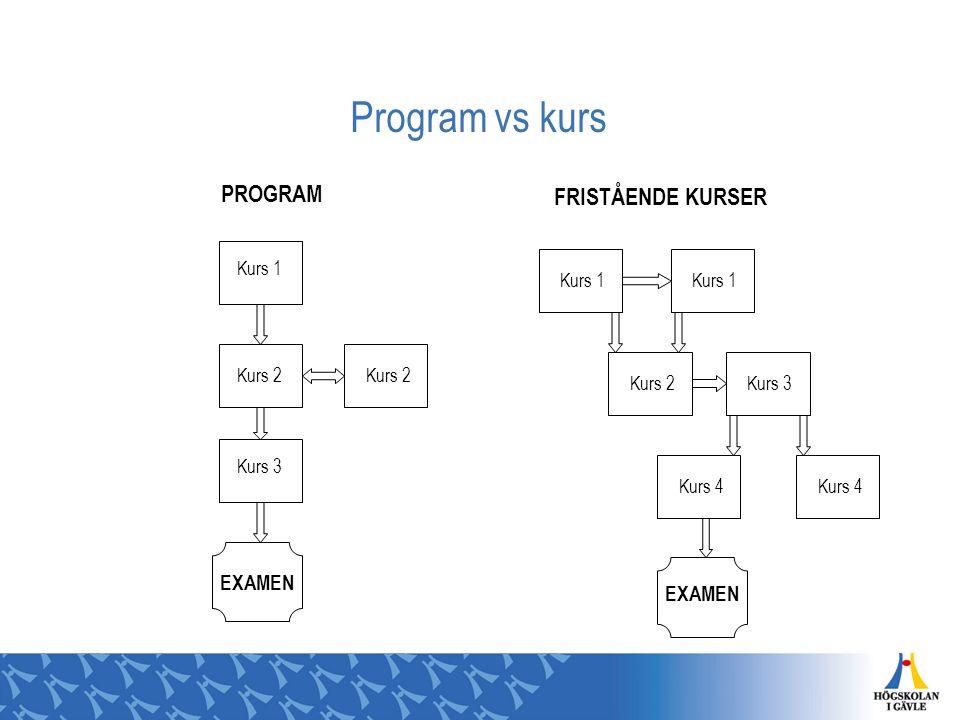 Program vs kurs PROGRAM FRISTÅENDE KURSER EXAMEN Kurs 1 Kurs 2 Kurs 3