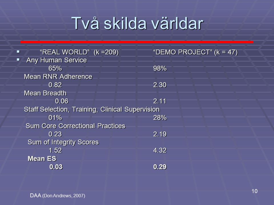 Två skilda världar REAL WORLD (k =209) DEMO PROJECT (k = 47)