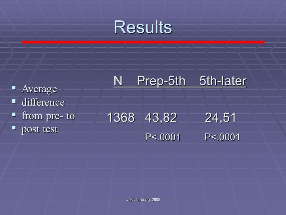 Results N Prep-5th 5th-later 1368 43,82 24,51 P<.0001 P<.0001