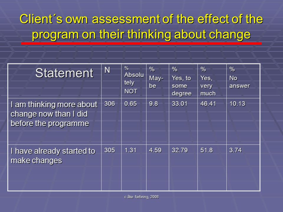 Client´s own assessment of the effect of the program on their thinking about change