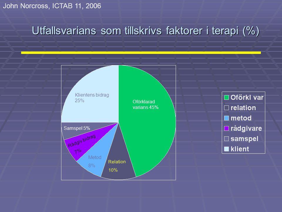 Utfallsvarians som tillskrivs faktorer i terapi (%)