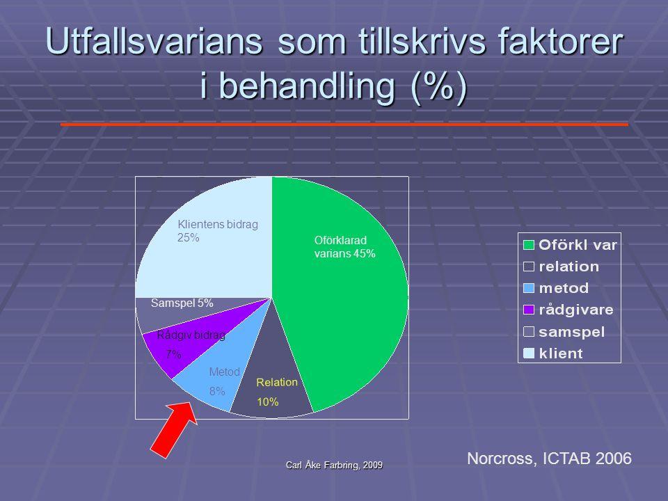 Utfallsvarians som tillskrivs faktorer i behandling (%)
