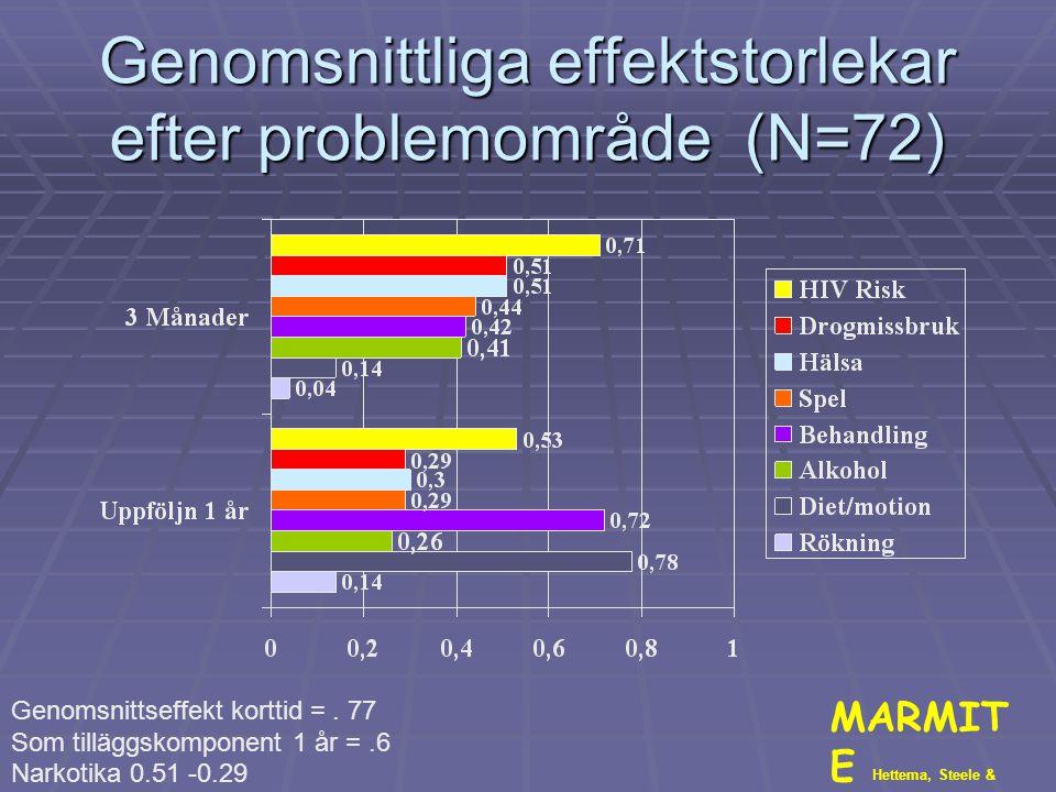 Genomsnittliga effektstorlekar efter problemområde (N=72)