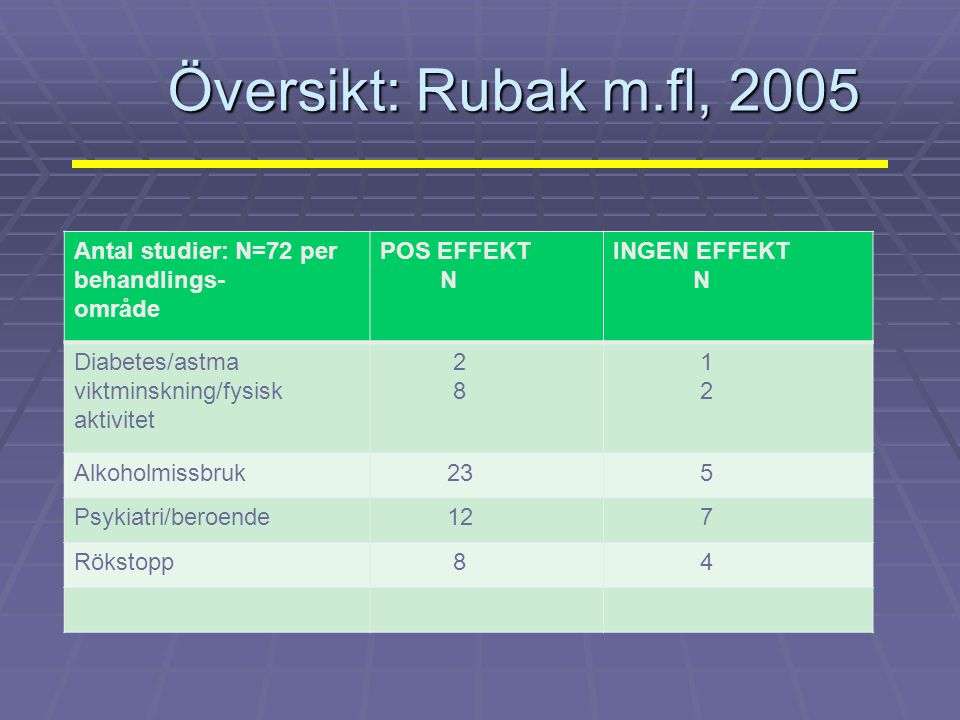 Översikt: Rubak m.fl, 2005 Antal studier: N=72 per behandlings- område