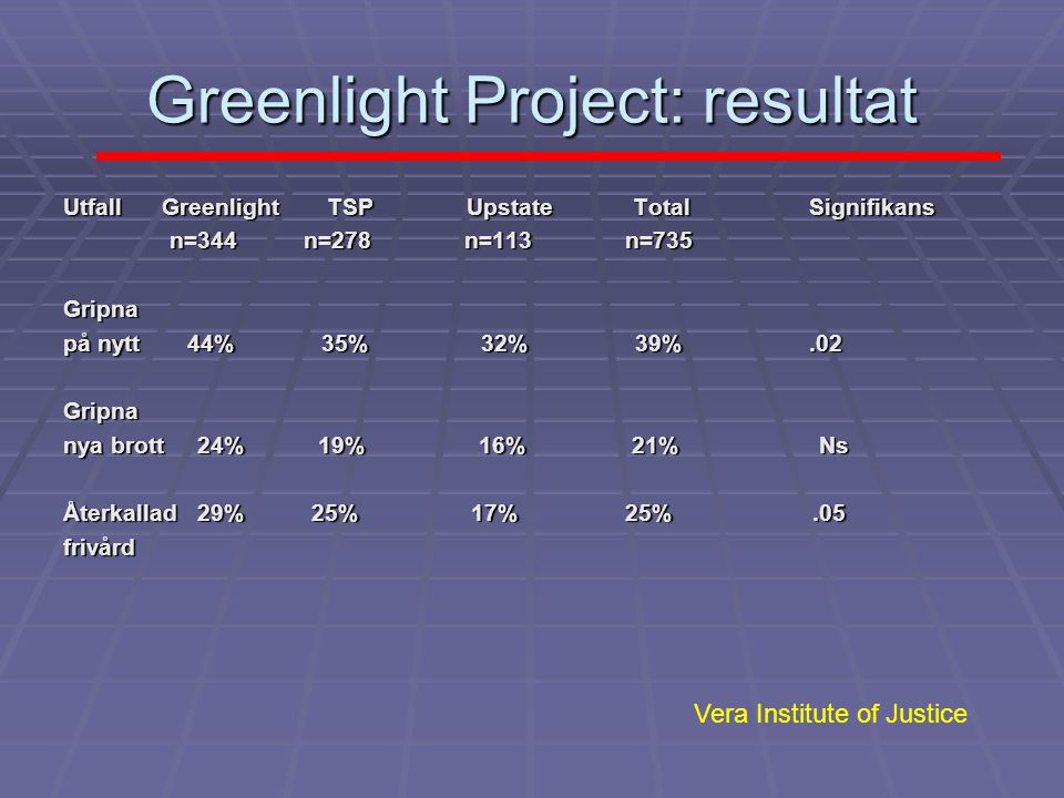 Greenlight Project: resultat
