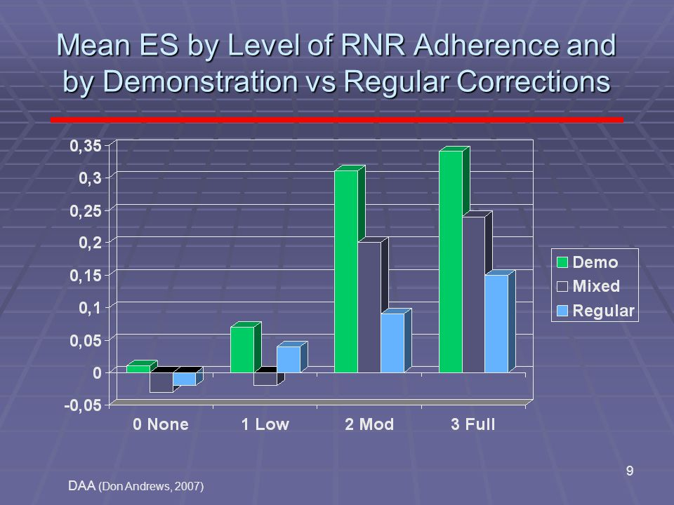 Mean ES by Level of RNR Adherence and by Demonstration vs Regular Corrections