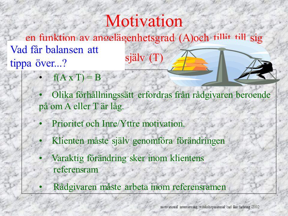 Motivation en funktion av angelägenhetsgrad (A)och tillit till sig själv (T)