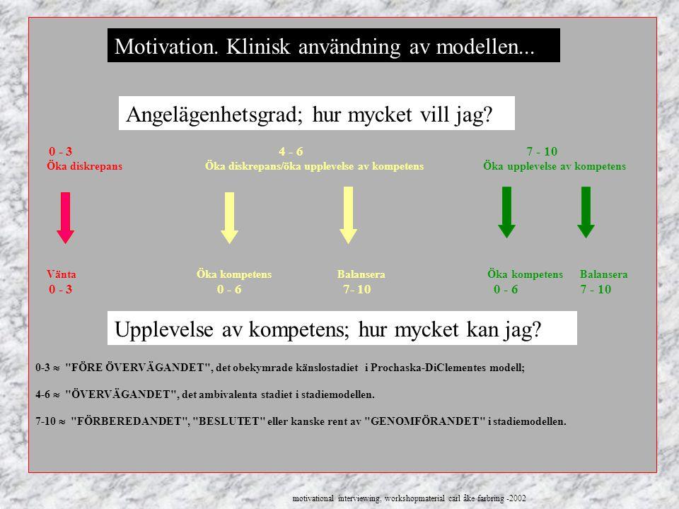 Motivation. Klinisk användning av modellen...