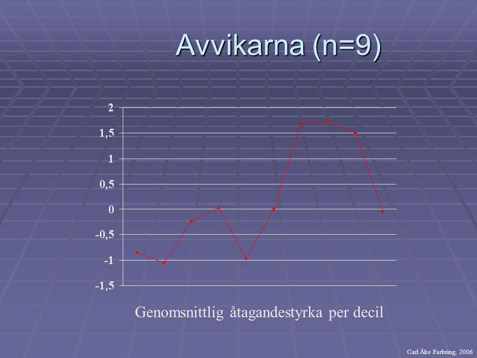 Avvikarna (n=9) Genomsnittlig åtagandestyrka per decil