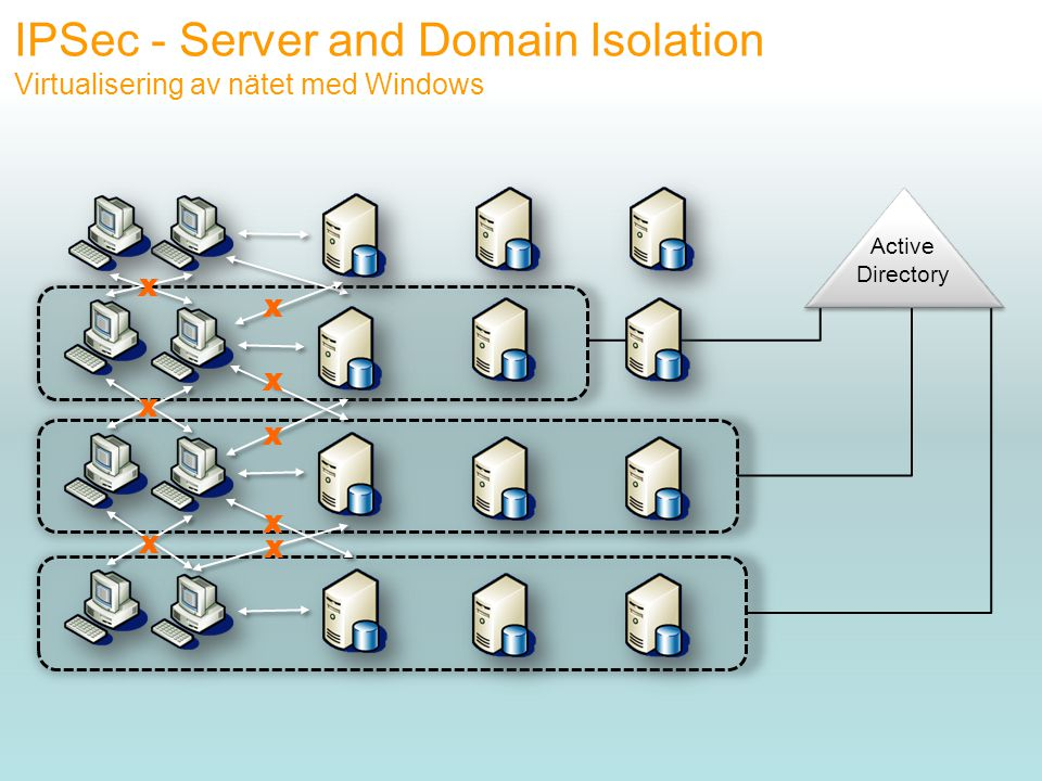 IPSec - Server and Domain Isolation Virtualisering av nätet med Windows