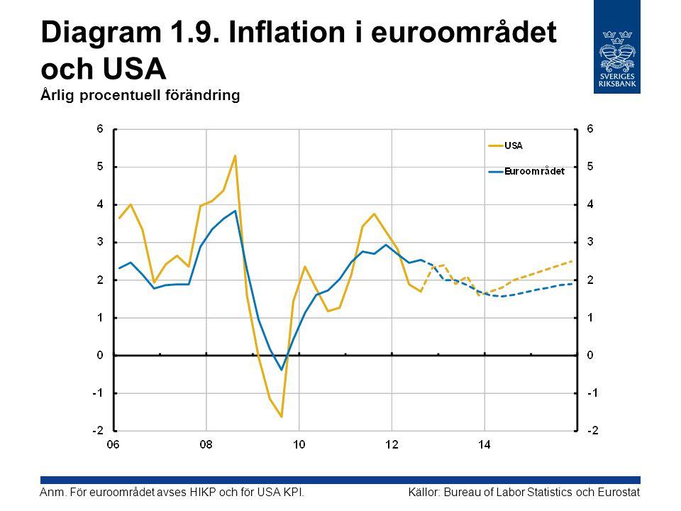 Diagram 1.9. Inflation i euroområdet och USA Årlig procentuell förändring