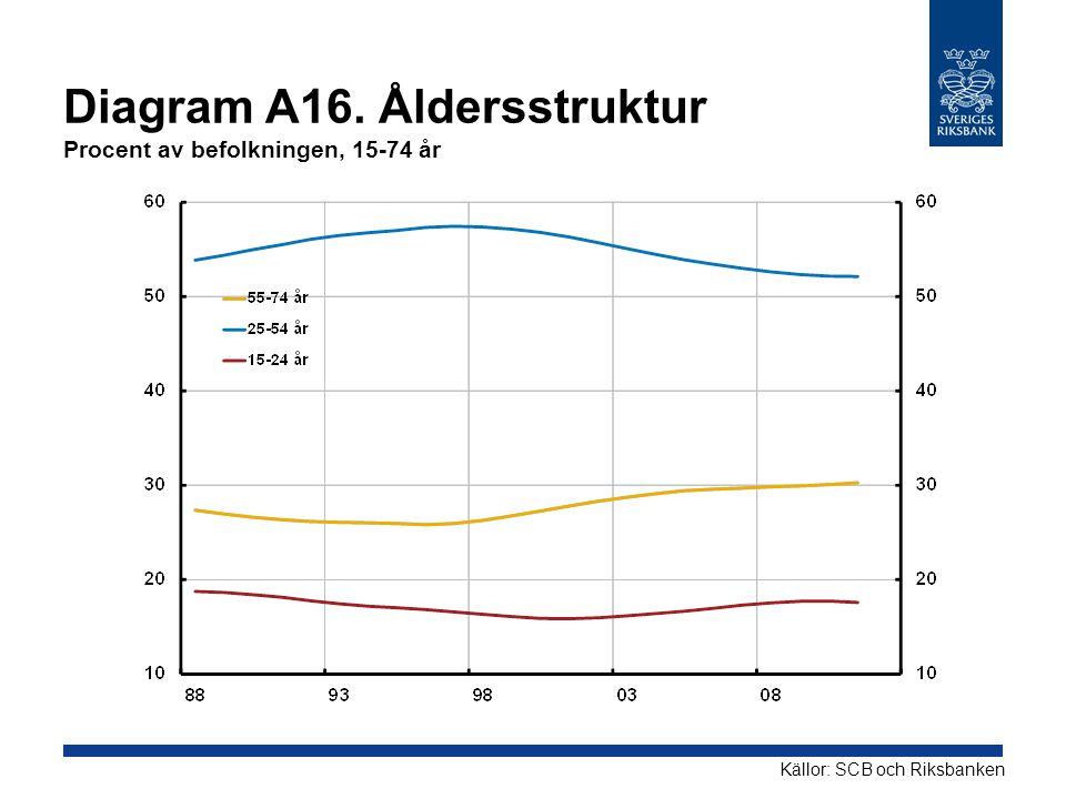 Diagram A16. Åldersstruktur Procent av befolkningen, 15-74 år