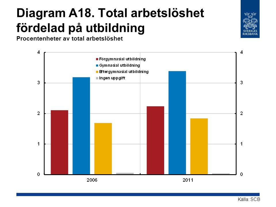 Diagram A18. Total arbetslöshet fördelad på utbildning Procentenheter av total arbetslöshet