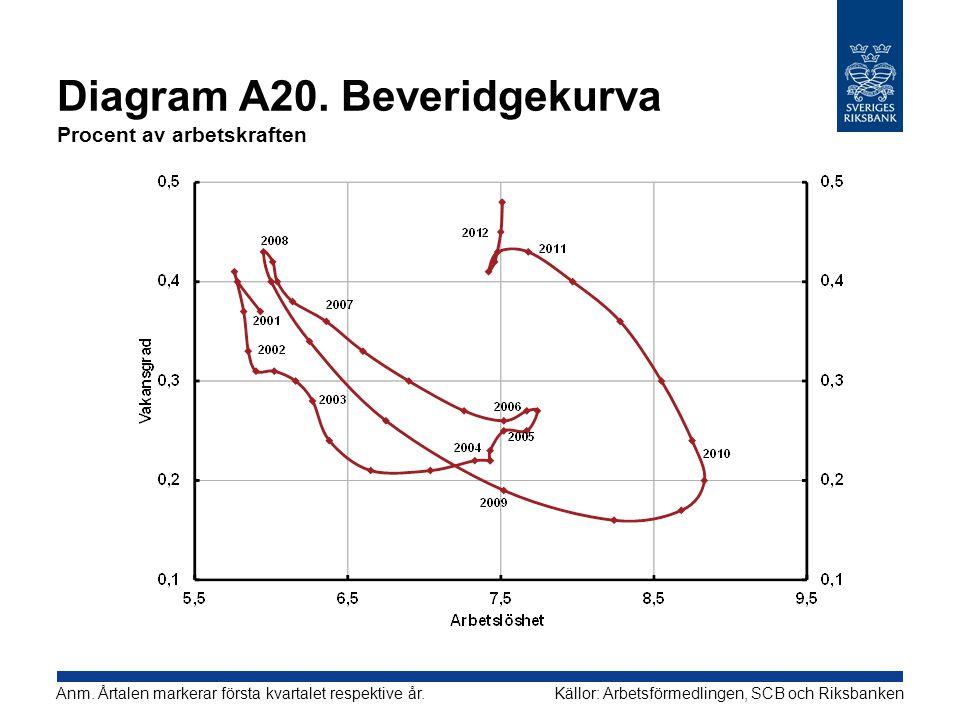 Diagram A20. Beveridgekurva Procent av arbetskraften