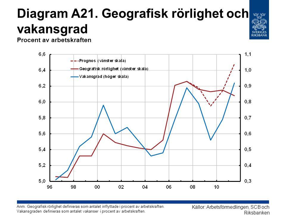 Diagram A21. Geografisk rörlighet och vakansgrad Procent av arbetskraften