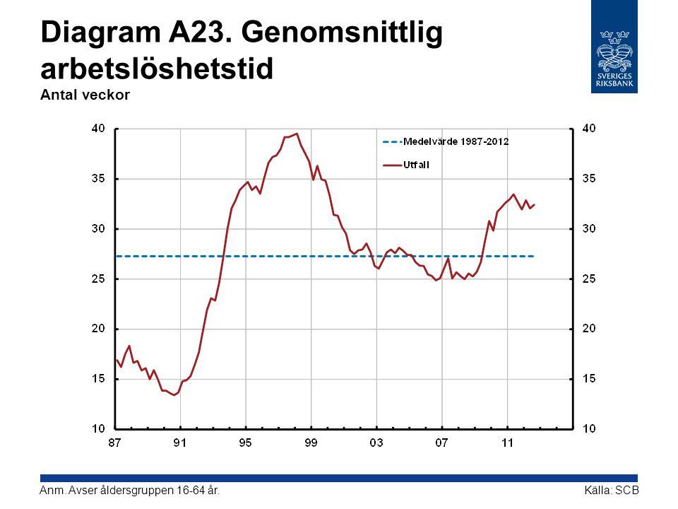 Diagram A23. Genomsnittlig arbetslöshetstid Antal veckor