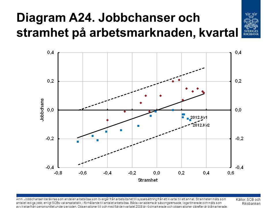 Diagram A24. Jobbchanser och stramhet på arbetsmarknaden, kvartal