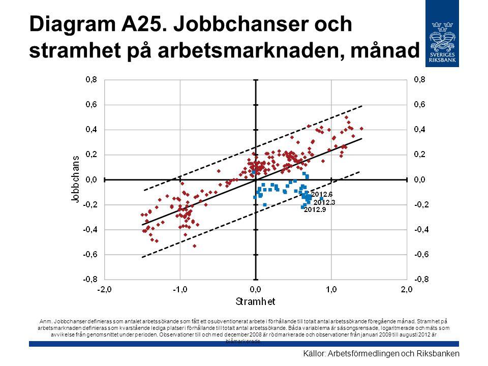 Diagram A25. Jobbchanser och stramhet på arbetsmarknaden, månad