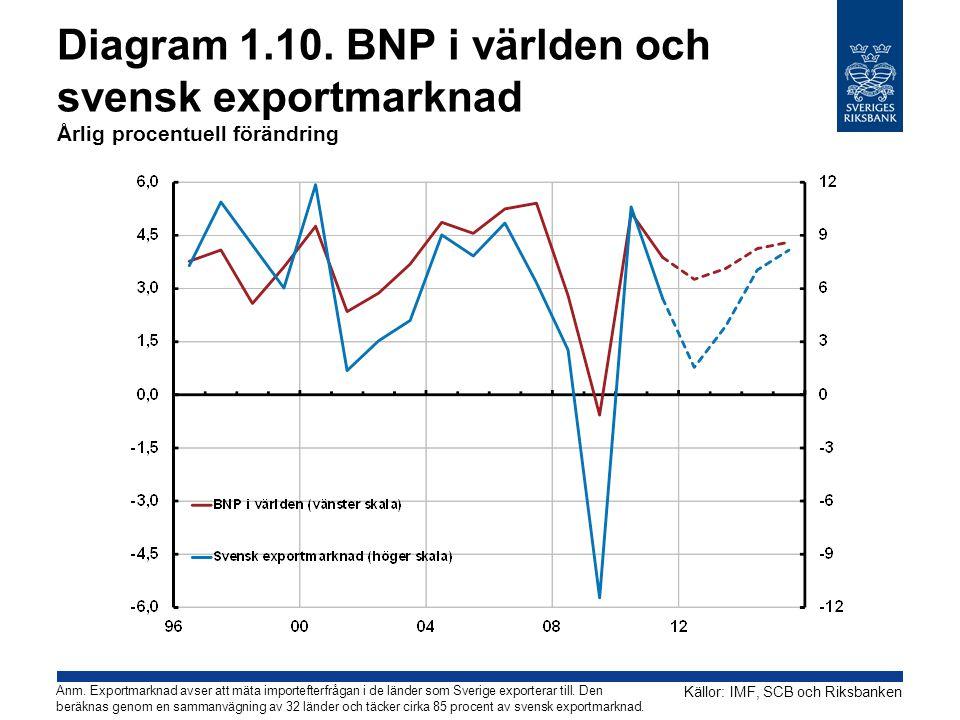 Diagram 1.10. BNP i världen och svensk exportmarknad Årlig procentuell förändring
