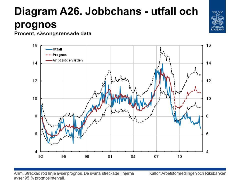 Diagram A26. Jobbchans - utfall och prognos Procent, säsongsrensade data