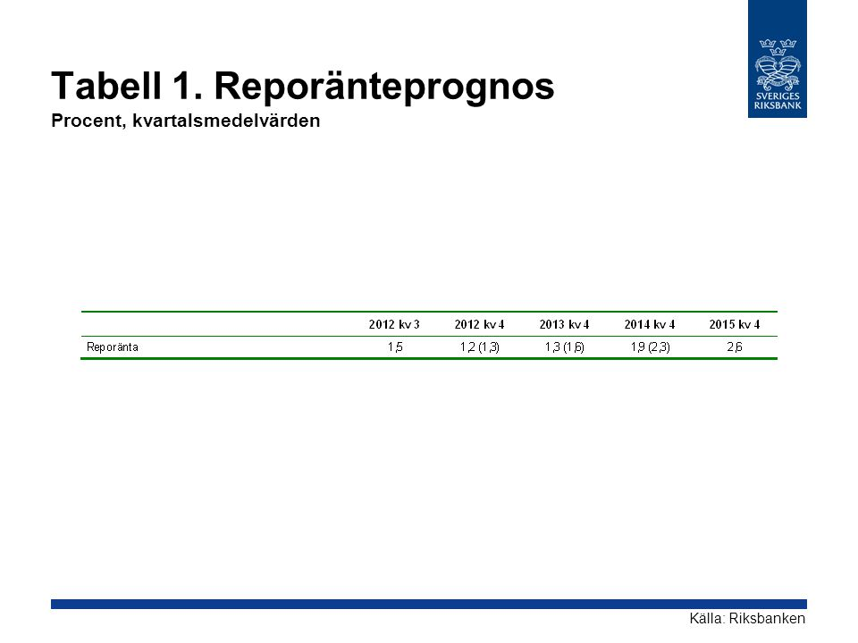 Tabell 1. Reporänteprognos Procent, kvartalsmedelvärden