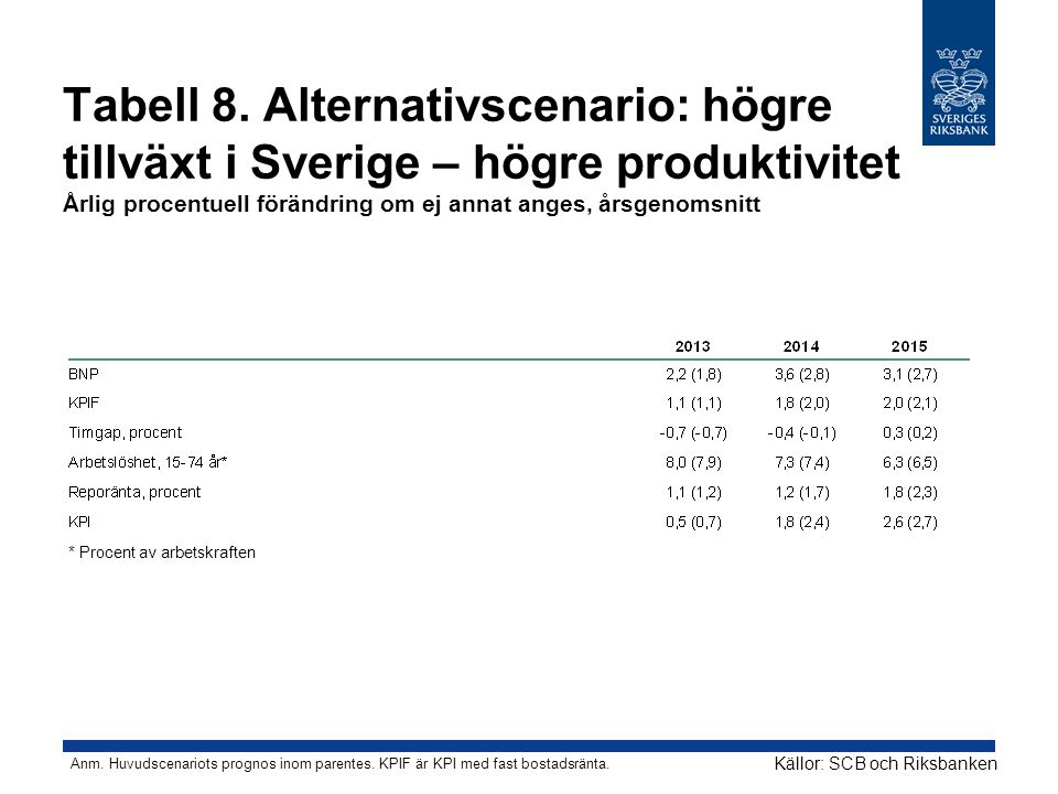 Tabell 8. Alternativscenario: högre tillväxt i Sverige – högre produktivitet Årlig procentuell förändring om ej annat anges, årsgenomsnitt