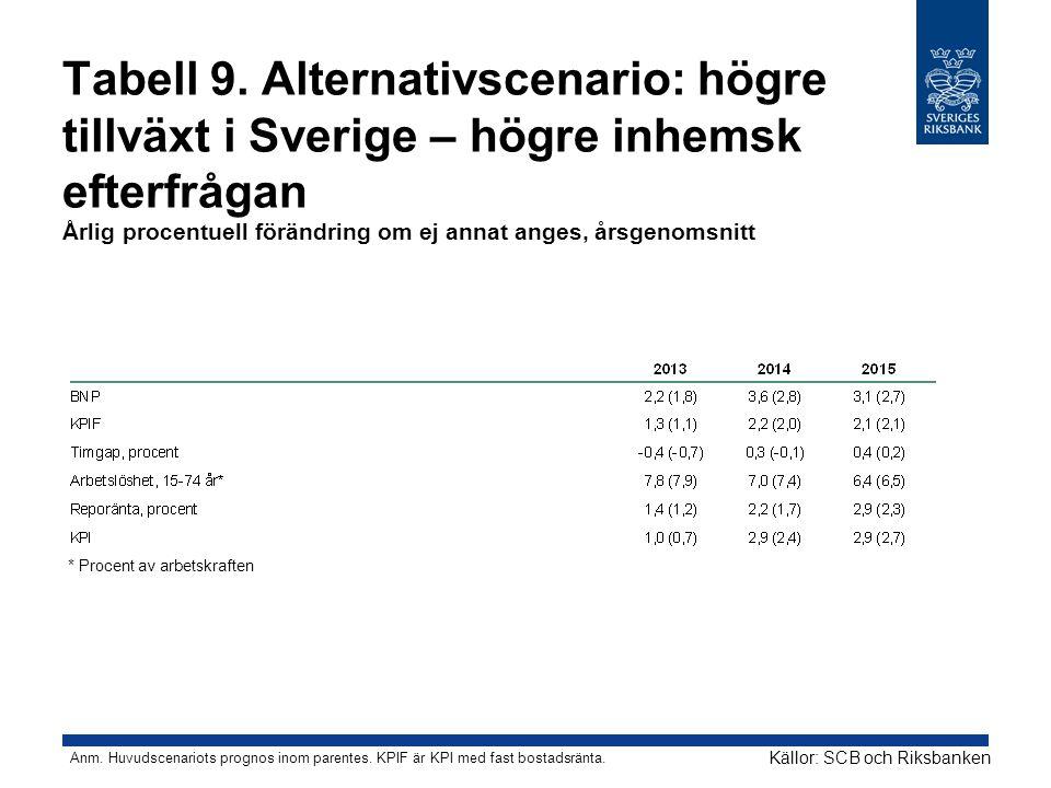 Tabell 9. Alternativscenario: högre tillväxt i Sverige – högre inhemsk efterfrågan Årlig procentuell förändring om ej annat anges, årsgenomsnitt