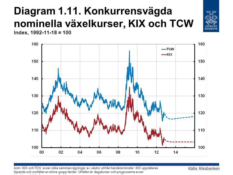 Diagram 1.11. Konkurrensvägda nominella växelkurser, KIX och TCW Index, 1992-11-18 = 100