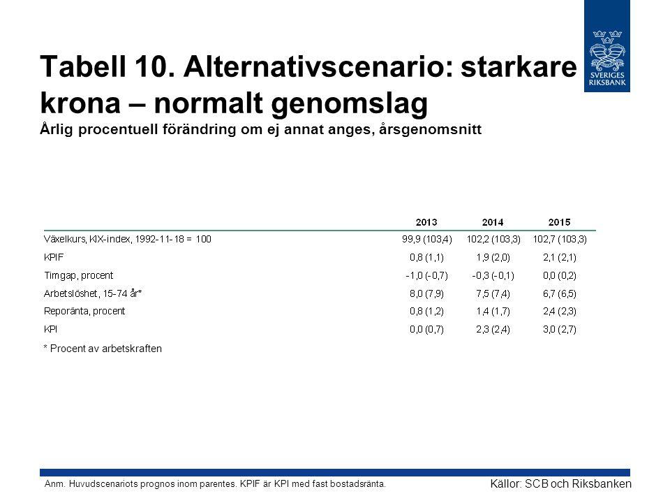 Tabell 10. Alternativscenario: starkare krona – normalt genomslag Årlig procentuell förändring om ej annat anges, årsgenomsnitt