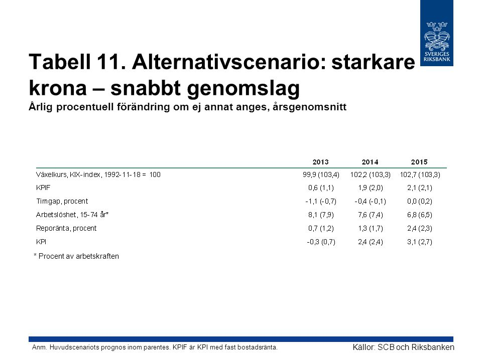 Tabell 11. Alternativscenario: starkare krona – snabbt genomslag Årlig procentuell förändring om ej annat anges, årsgenomsnitt