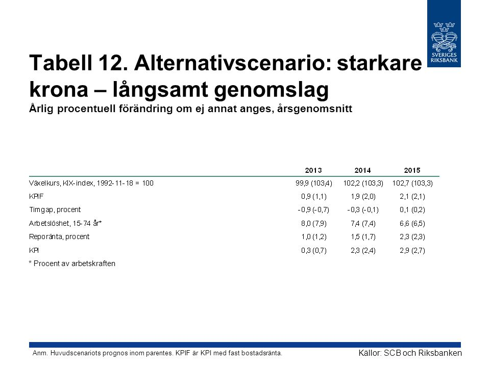 Tabell 12. Alternativscenario: starkare krona – långsamt genomslag Årlig procentuell förändring om ej annat anges, årsgenomsnitt