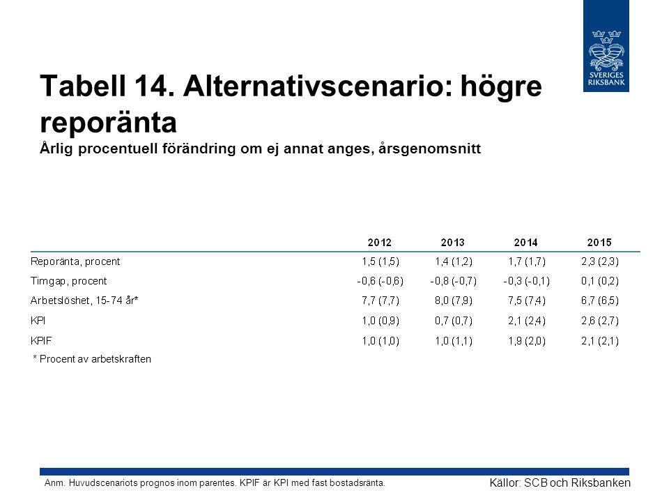 Tabell 14. Alternativscenario: högre reporänta Årlig procentuell förändring om ej annat anges, årsgenomsnitt