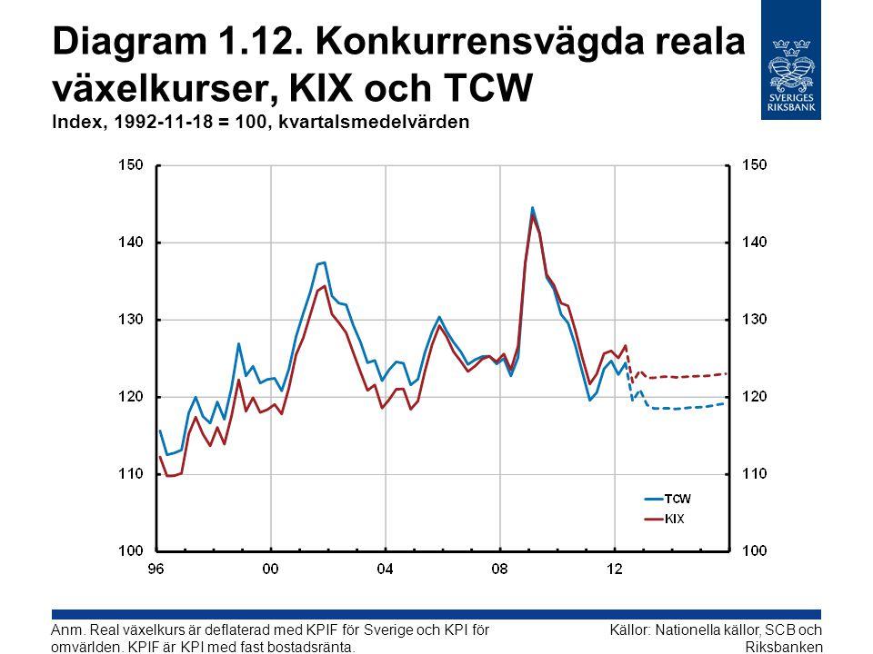 Diagram 1.12. Konkurrensvägda reala växelkurser, KIX och TCW Index, 1992-11-18 = 100, kvartalsmedelvärden