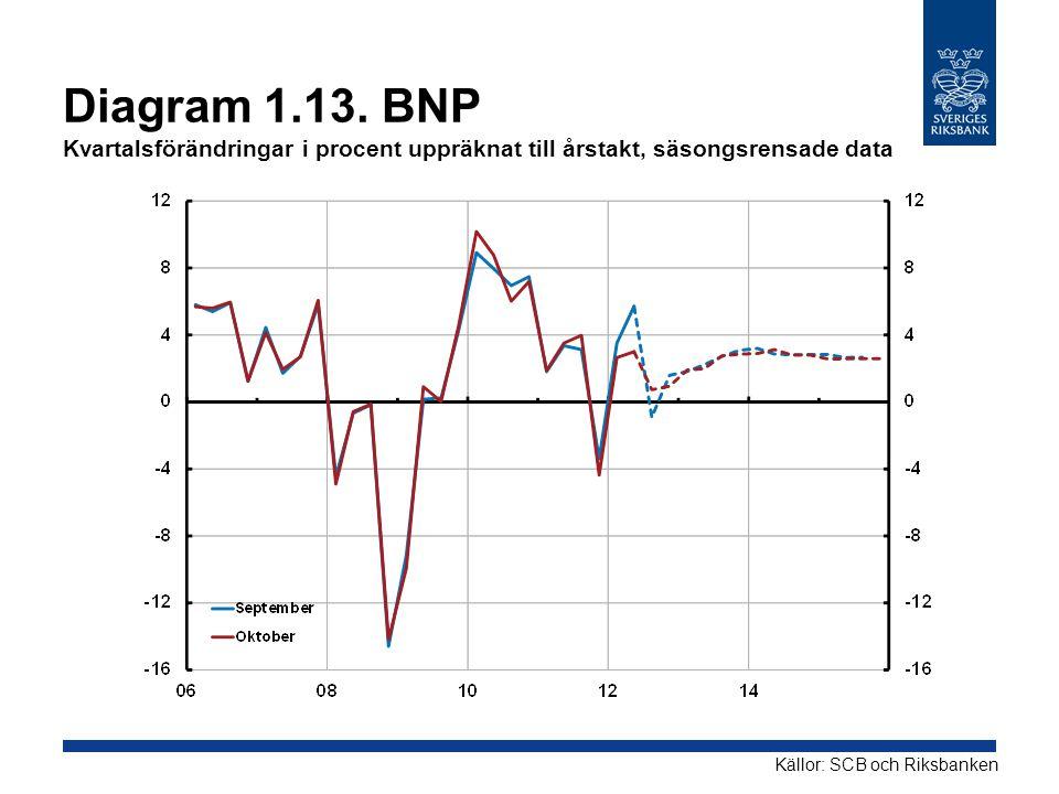 Diagram 1.13. BNP Kvartalsförändringar i procent uppräknat till årstakt, säsongsrensade data