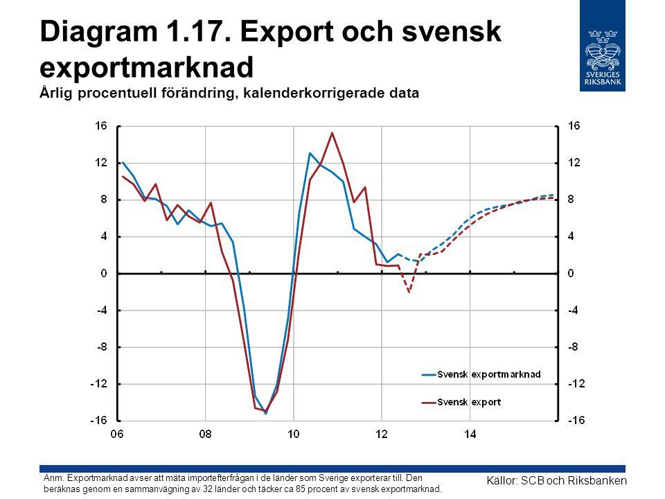 Diagram 1.17. Export och svensk exportmarknad Årlig procentuell förändring, kalenderkorrigerade data