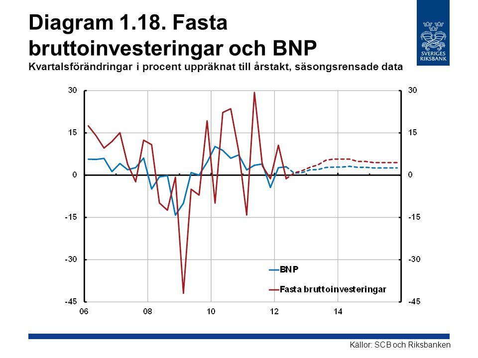 Diagram 1.18. Fasta bruttoinvesteringar och BNP Kvartalsförändringar i procent uppräknat till årstakt, säsongsrensade data