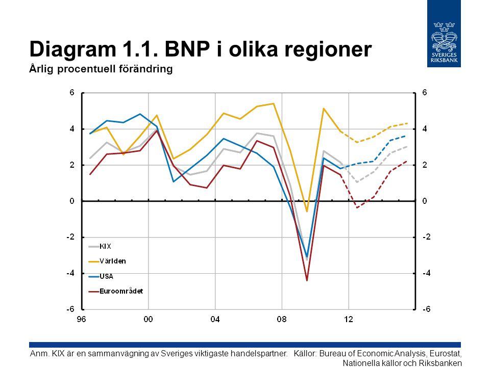 Diagram 1.1. BNP i olika regioner Årlig procentuell förändring
