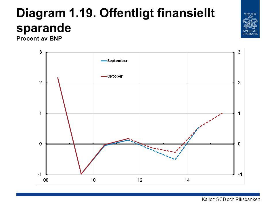 Diagram 1.19. Offentligt finansiellt sparande Procent av BNP
