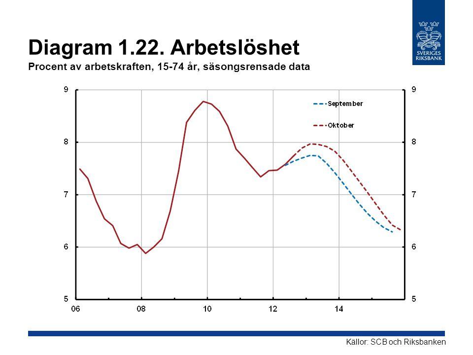 Diagram 1.22. Arbetslöshet Procent av arbetskraften, 15-74 år, säsongsrensade data