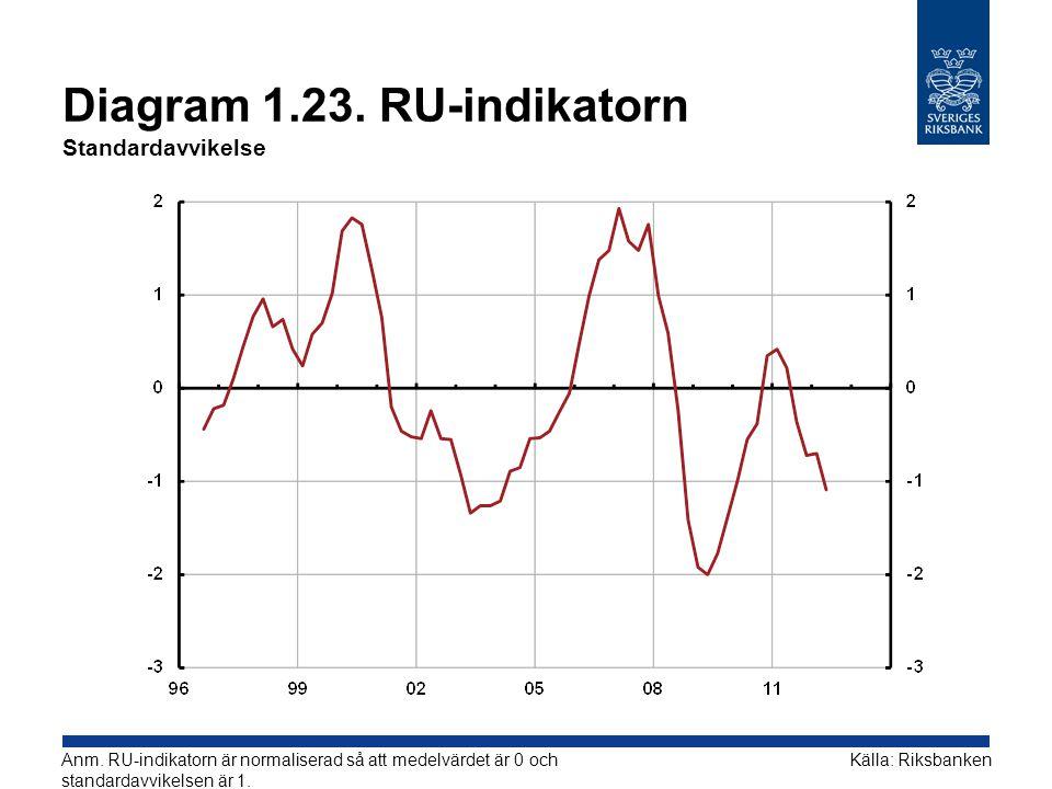 Diagram 1.23. RU-indikatorn Standardavvikelse