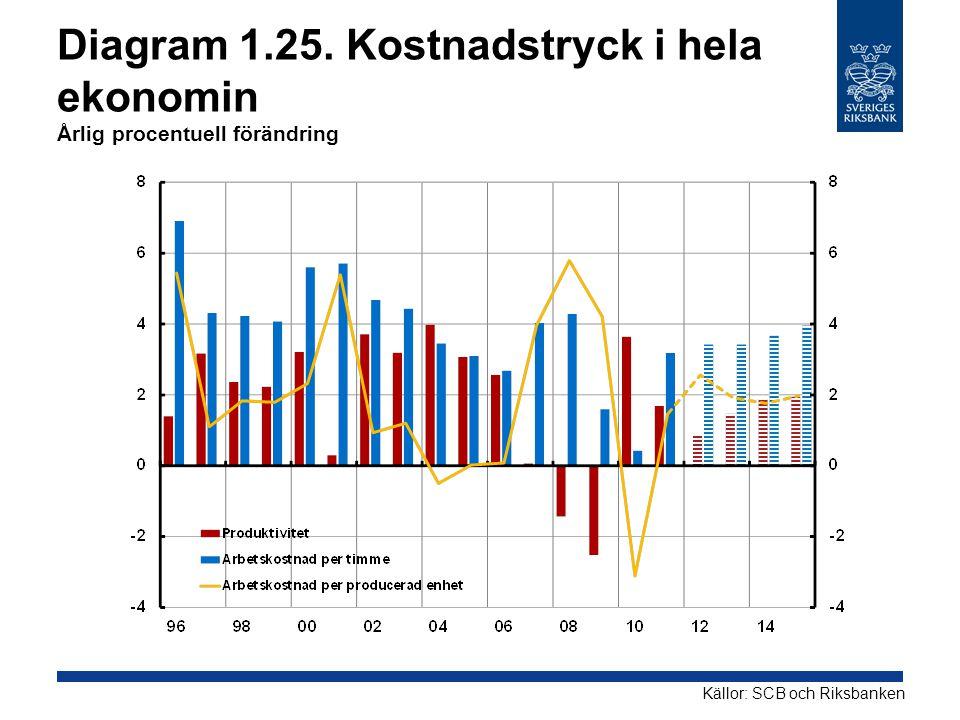 Diagram 1.25. Kostnadstryck i hela ekonomin Årlig procentuell förändring