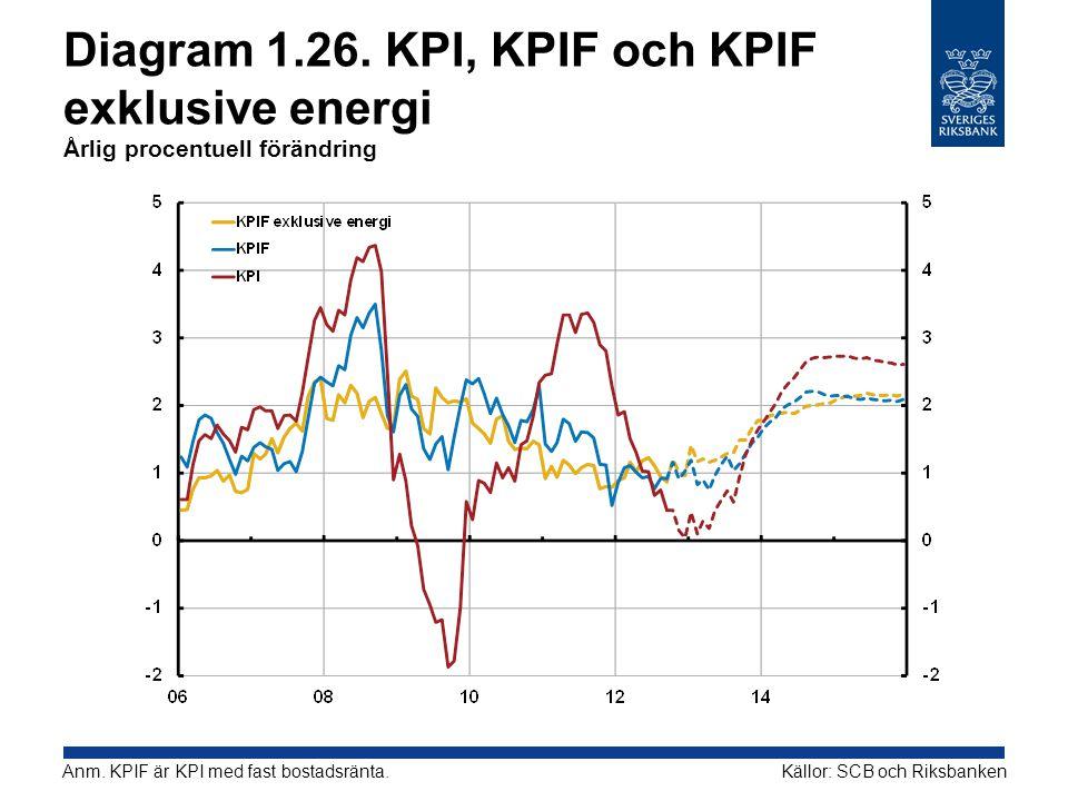 Diagram 1.26. KPI, KPIF och KPIF exklusive energi Årlig procentuell förändring