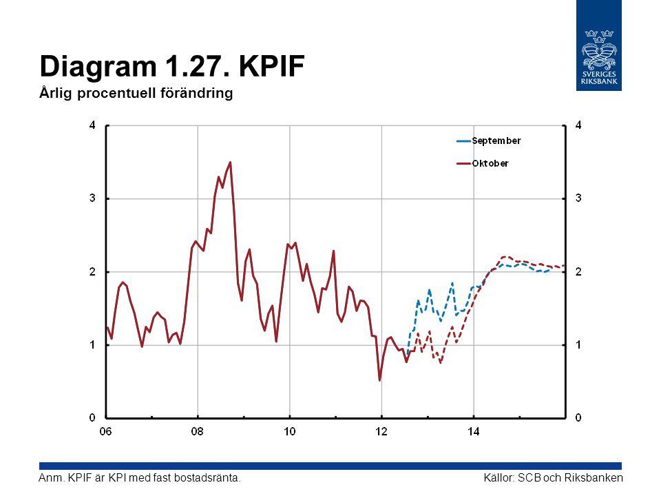 Diagram 1.27. KPIF Årlig procentuell förändring