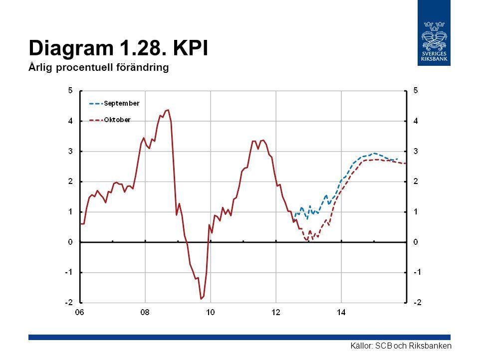 Diagram 1.28. KPI Årlig procentuell förändring